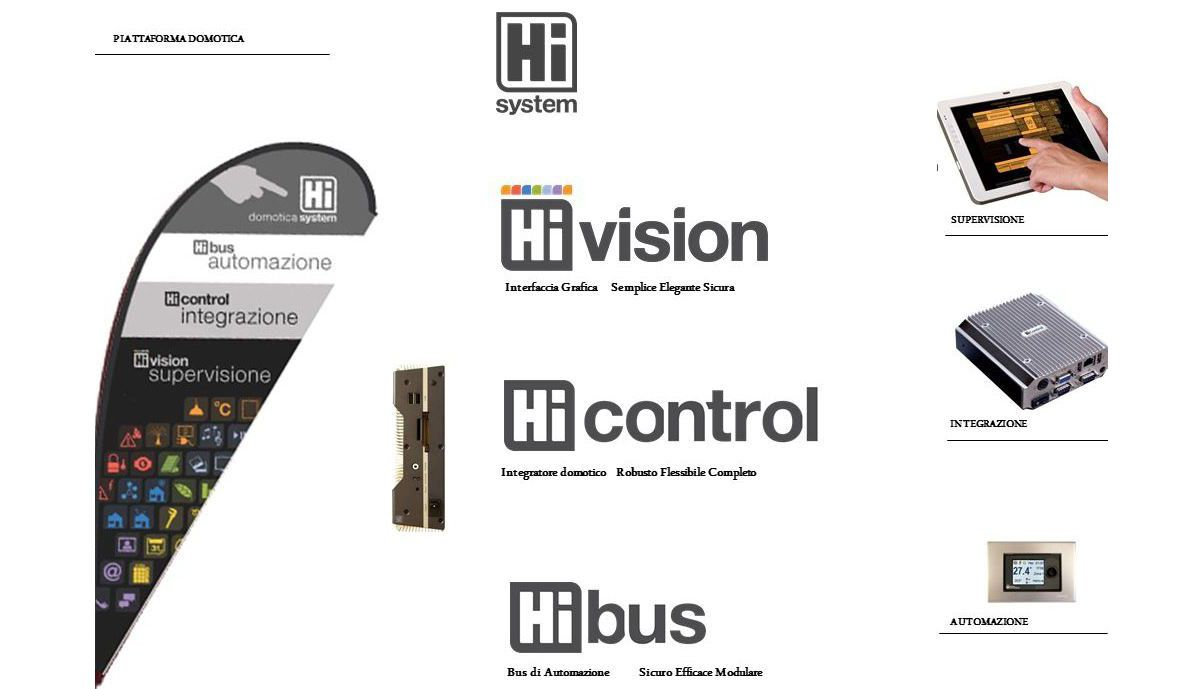 Hi System di Home Innovation