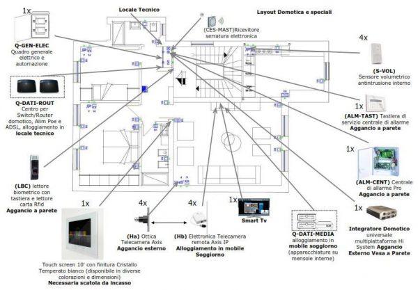 Progettazione impianti domotici