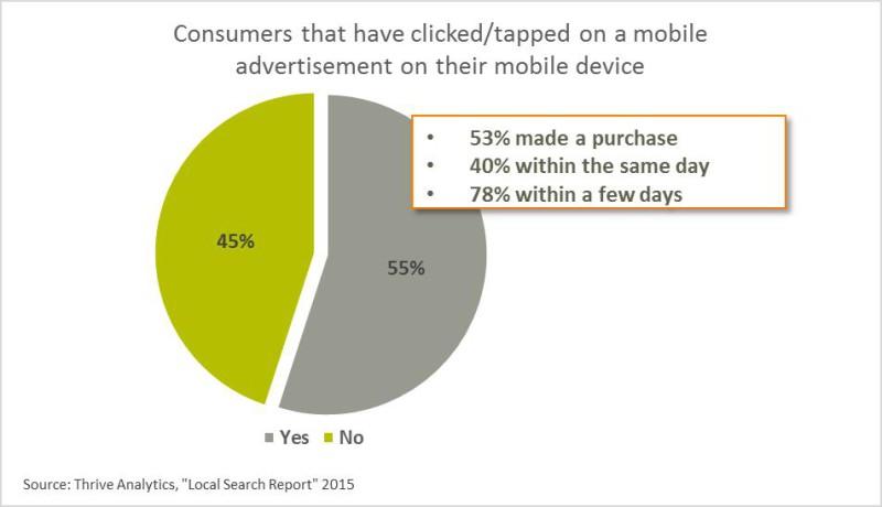 Consumatori che hanno cliccato / premuto su un annuncio per cellulari sul proprio dispositivo mobile