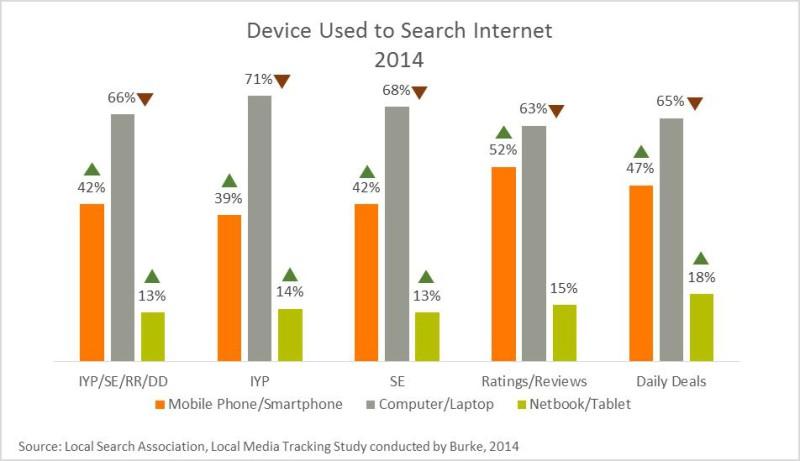 Dispositivo utilizzato per la ricerca internet 2014