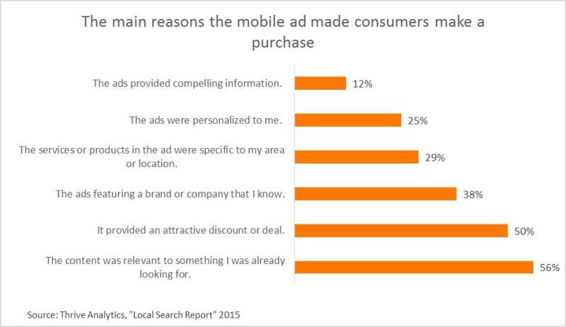 Le ragioni principali per cui un annuncio su mobile ha portato all'acquisto