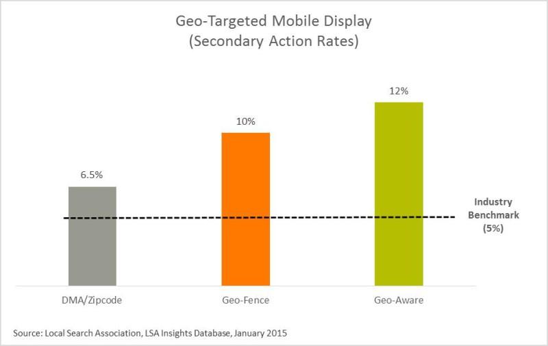 Display mobile geo targeting azioni secondarie