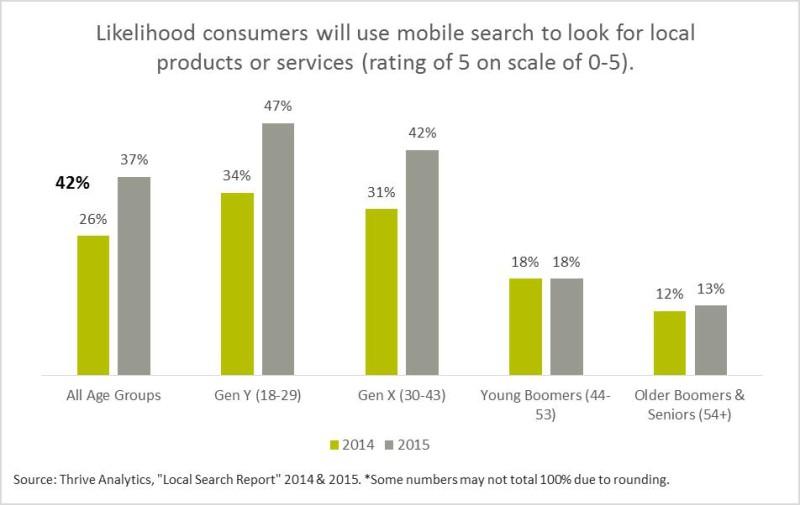 Fasce di eta consumatori che usano mobile per cercare prodotti o servizi local