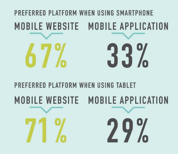 Mobile friendly vs App