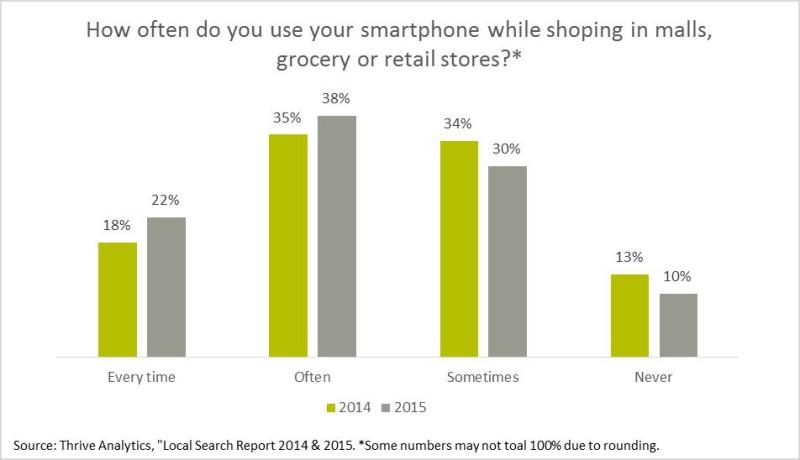 Quanto spesso si usa lo smartphone all'interno di negozi e centri commerciali