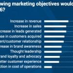 Obiettivi B2B Digital Strategy 2016