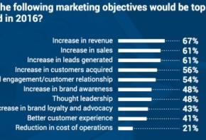 Quali sono gli obiettivi principali da perseguire in una strategia di digital marketing