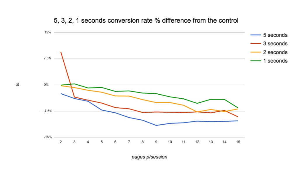 Conversion rate e secondi di caricamento