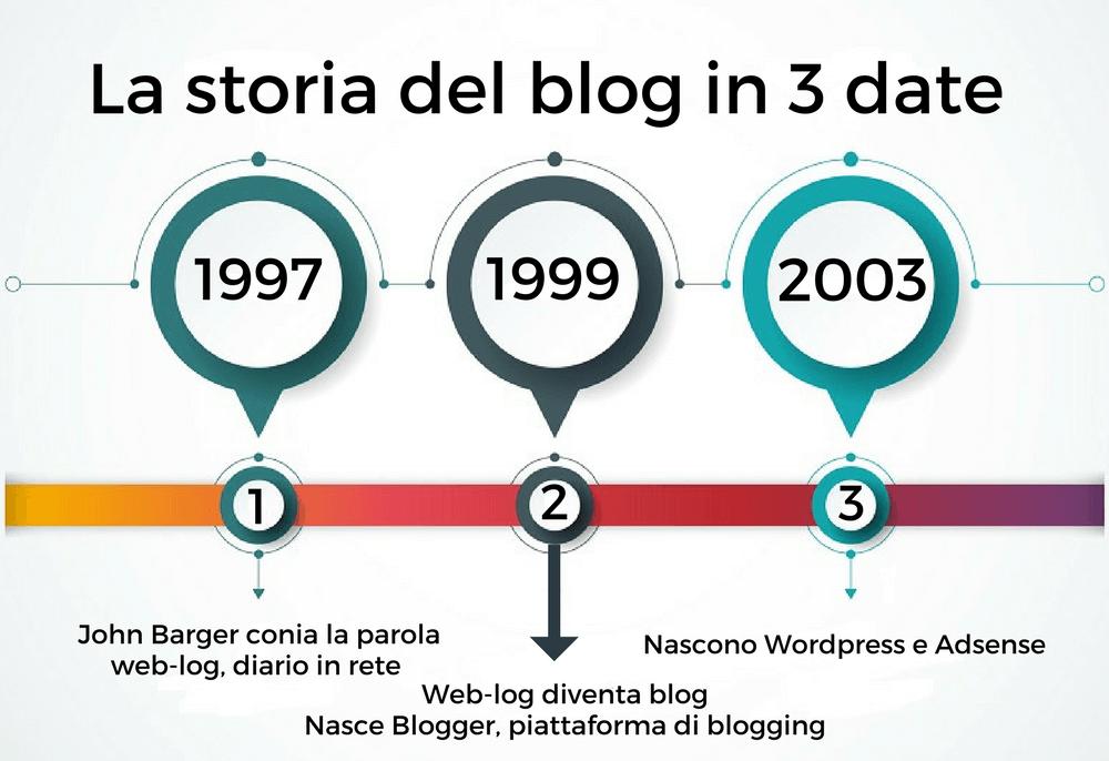 storia del blog
