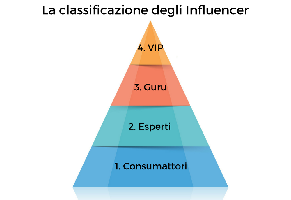 influencer marketing classificazione influencer