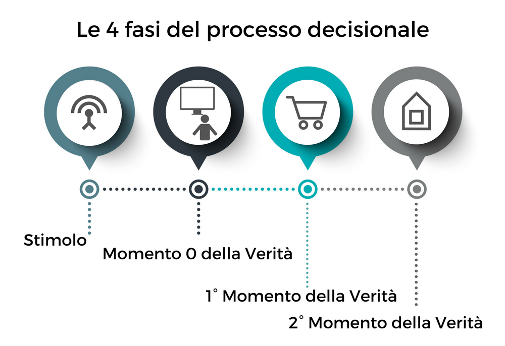 influencer marketing processo decisionale acquisto