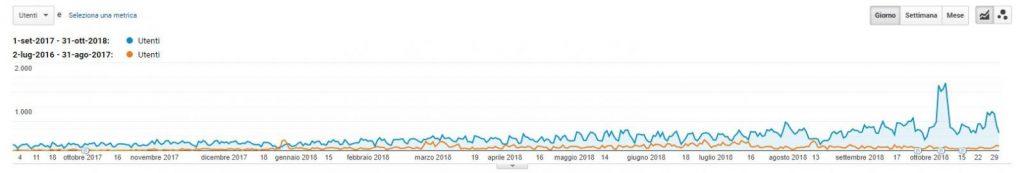 Analisi SEO e-commerce. Dettaglio traffico organic Search Primi 13 mesi vs. 13 mesi di attività